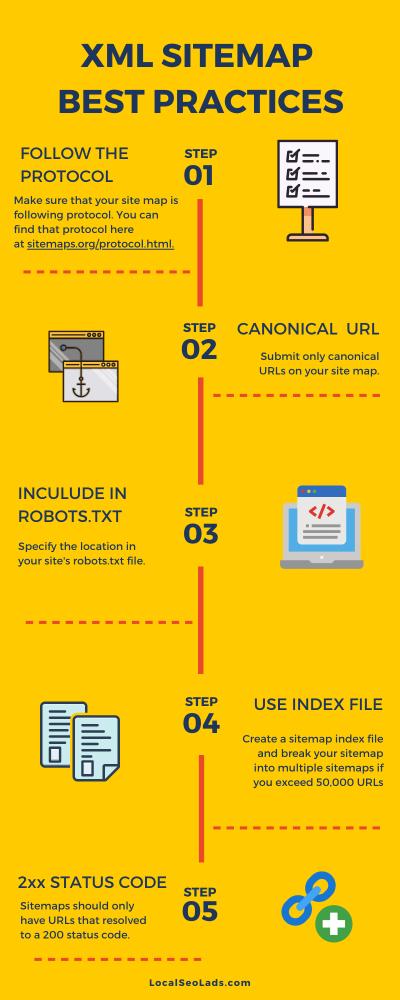 sitemap-best-practice